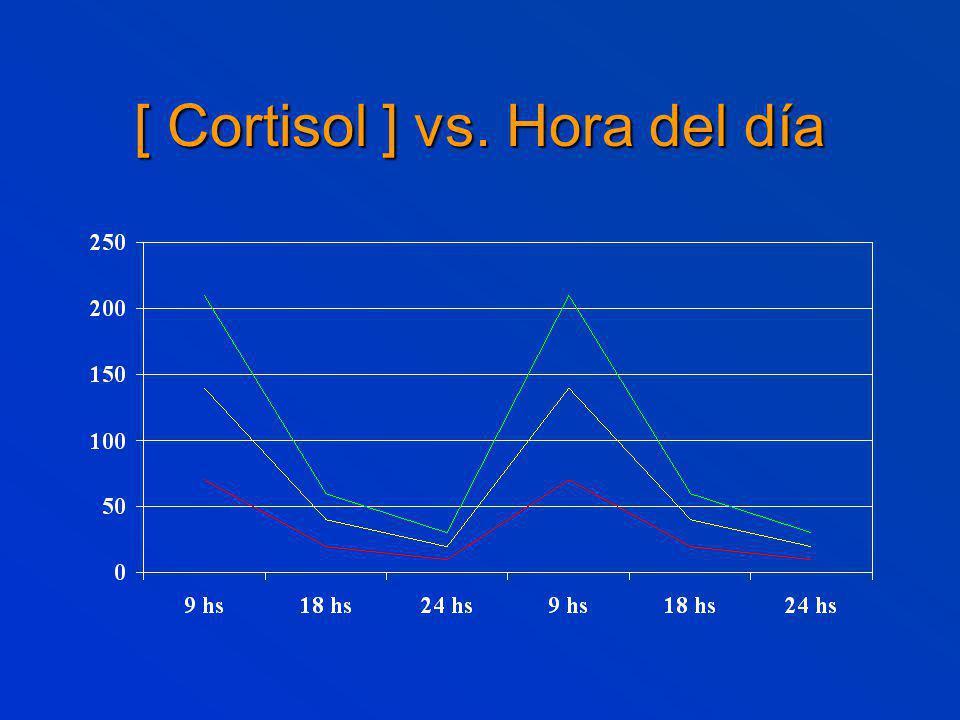 [ Cortisol ] vs. Hora del día